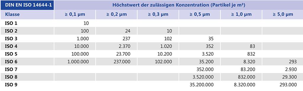 Reinraumklassen nach DIN EN ISO 14644-1